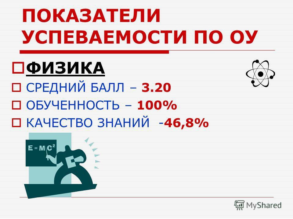 ПОКАЗАТЕЛИ УСПЕВАЕМОСТИ ПО ОУ ФИЗИКА СРЕДНИЙ БАЛЛ – 3.20 ОБУЧЕННОСТЬ – 100% КАЧЕСТВО ЗНАНИЙ -46,8%