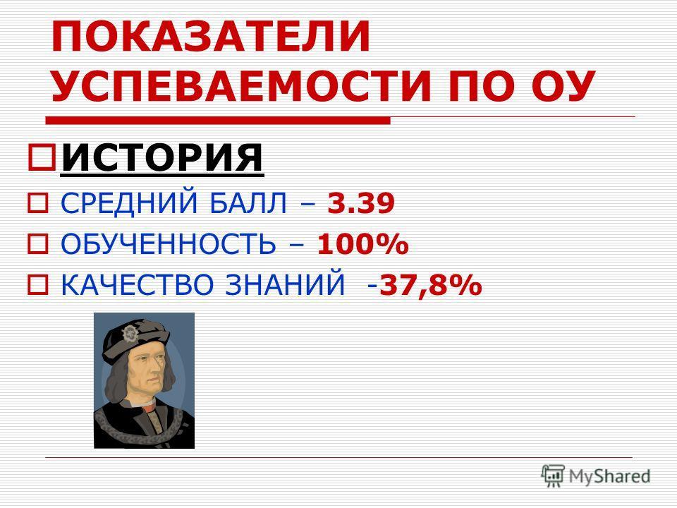 ПОКАЗАТЕЛИ УСПЕВАЕМОСТИ ПО ОУ ИСТОРИЯ СРЕДНИЙ БАЛЛ – 3.39 ОБУЧЕННОСТЬ – 100% КАЧЕСТВО ЗНАНИЙ -37,8%