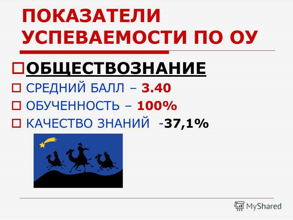 ПОКАЗАТЕЛИ УСПЕВАЕМОСТИ ПО ОУ ОБЩЕСТВОЗНАНИЕ СРЕДНИЙ БАЛЛ – 3.40 ОБУЧЕННОСТЬ – 100% КАЧЕСТВО ЗНАНИЙ -37,1%