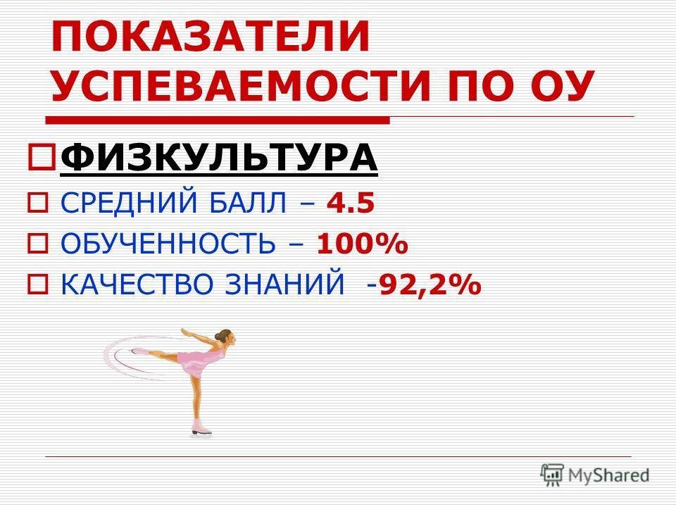 ПОКАЗАТЕЛИ УСПЕВАЕМОСТИ ПО ОУ ФИЗКУЛЬТУРА СРЕДНИЙ БАЛЛ – 4.5 ОБУЧЕННОСТЬ – 100% КАЧЕСТВО ЗНАНИЙ -92,2%