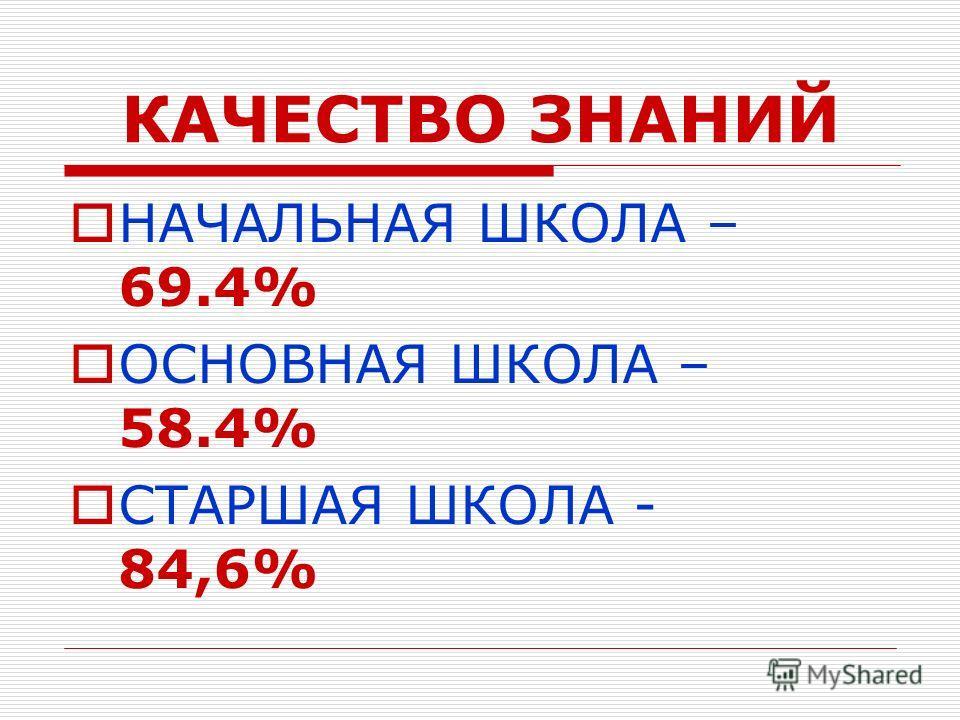 КАЧЕСТВО ЗНАНИЙ НАЧАЛЬНАЯ ШКОЛА – 69.4% ОСНОВНАЯ ШКОЛА – 58.4% СТАРШАЯ ШКОЛА - 84,6%