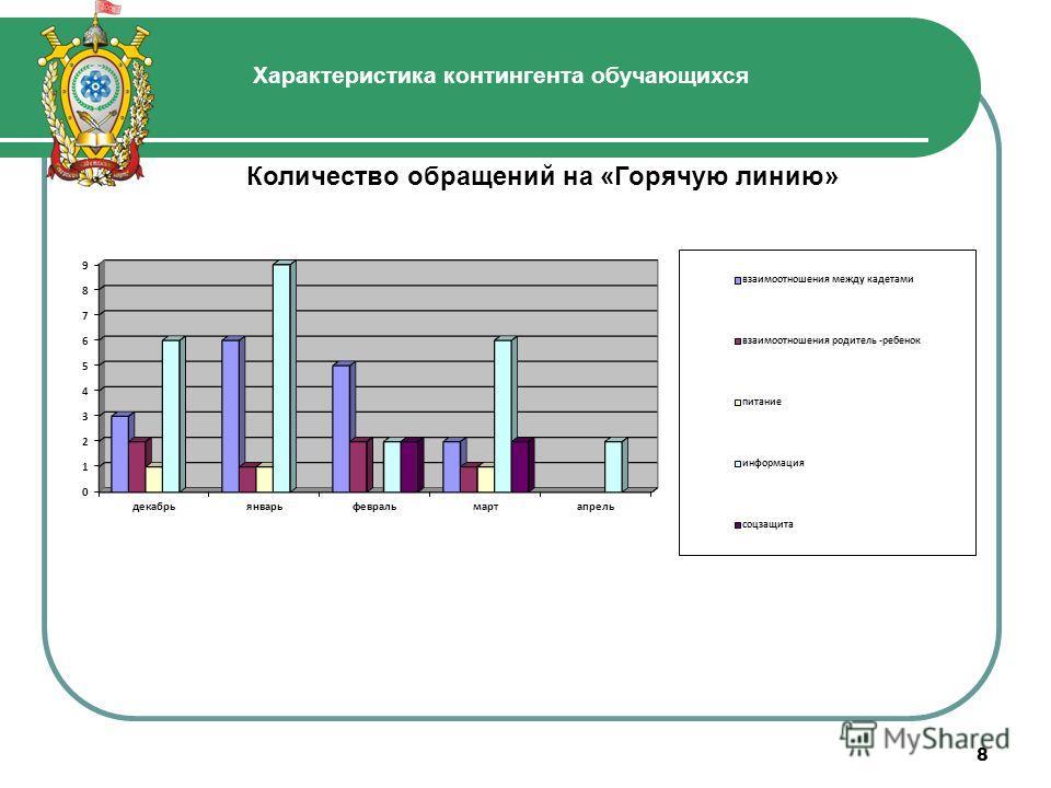 8 Количество обращений на «Горячую линию» Характеристика контингента обучающихся