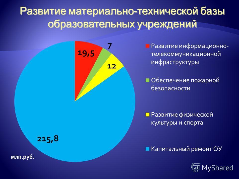 Развитие материально-технической базы образовательных учреждений млн.руб.