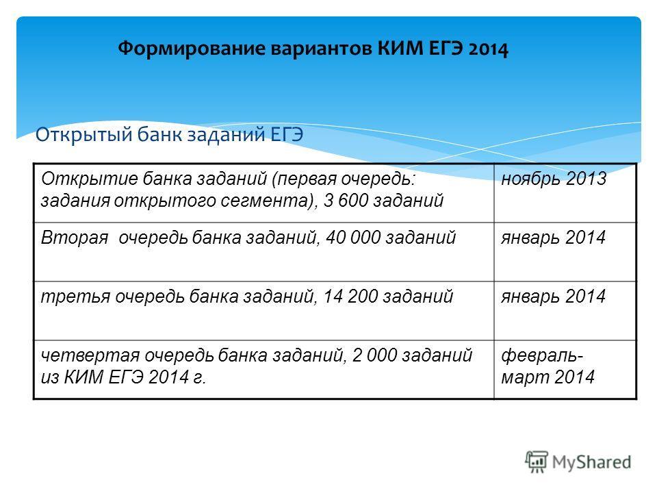 Открытый банк заданий ЕГЭ Открытие банка заданий (первая очередь: задания открытого сегмента), 3 600 заданий ноябрь 2013 Вторая очередь банка заданий, 40 000 заданийянварь 2014 третья очередь банка заданий, 14 200 заданийянварь 2014 четвертая очередь