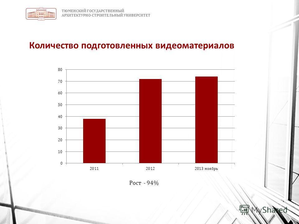 ТЮМЕНСКИЙ ГОСУДАРСТВЕННЫЙ АРХИТЕКТУРНО-СТРОИТЕЛЬНЫЙ УНИВЕРСИТЕТ Количество подготовленных видеоматериалов Рост - 94%