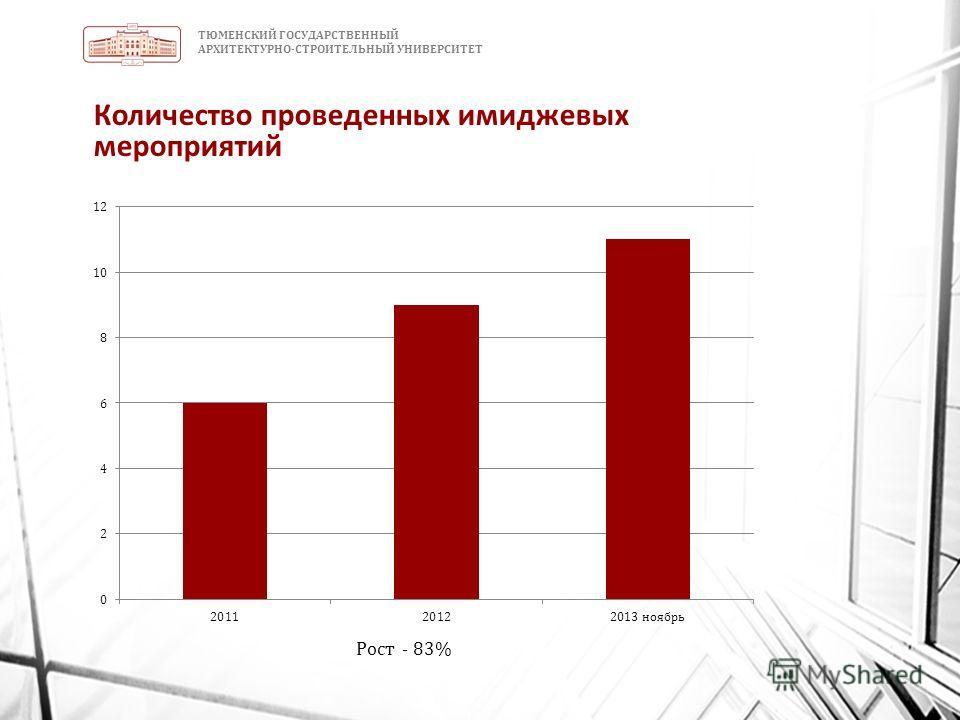 ТЮМЕНСКИЙ ГОСУДАРСТВЕННЫЙ АРХИТЕКТУРНО-СТРОИТЕЛЬНЫЙ УНИВЕРСИТЕТ Количество проведенных имиджевых мероприятий Рост - 83%