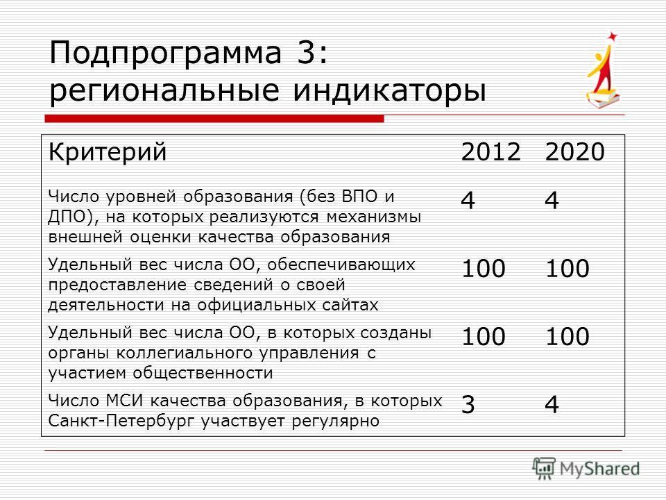 Критерий20122020 Число уровней образования (без ВПО и ДПО), на которых реализуются механизмы внешней оценки качества образования 44 Удельный вес числа ОО, обеспечивающих предоставление сведений о своей деятельности на официальных сайтах 100 Удельный