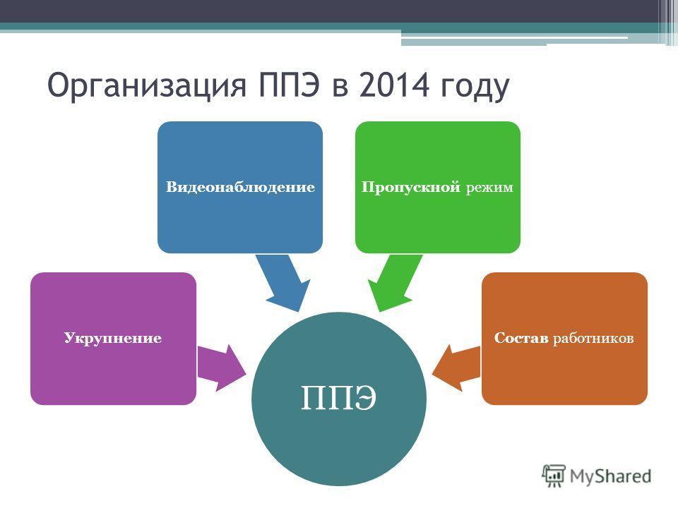 Организация ППЭ в 2014 году ППЭ УкрупнениеВидеонаблюдениеПропускной режимСостав работников