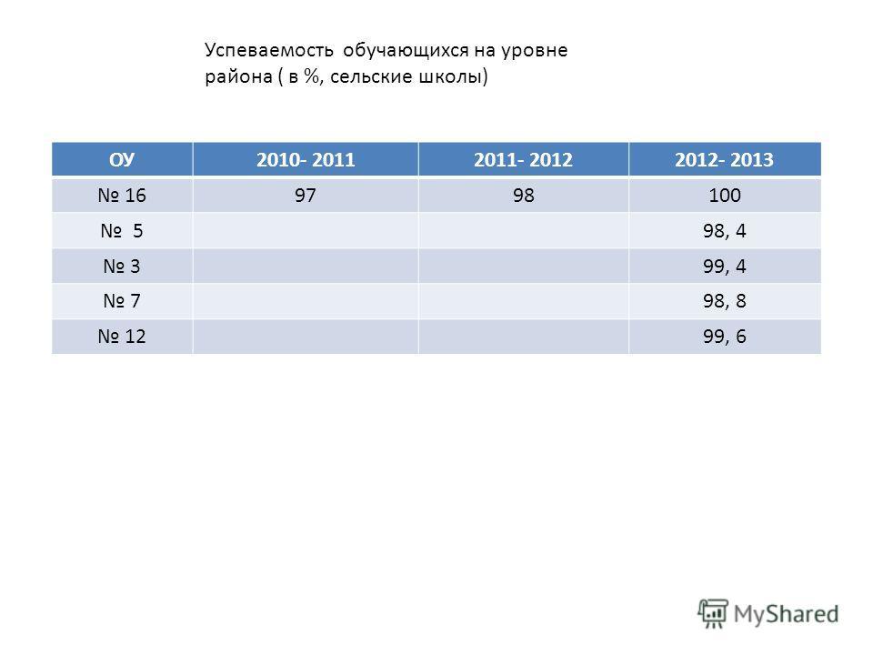 Успеваемость обучающихся на уровне района ( в %, сельские школы) ОУ2010- 20112011- 20122012- 2013 169798100 598, 4 399, 4 798, 8 1299, 6