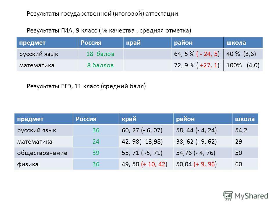 Результаты государственной (итоговой) аттестации Результаты ГИА, 9 класс ( % качества, средняя отметка) предметРоссиякрайрайоншкола русский язык18 балов64, 5 % ( - 24, 5)40 % (3,6) математика8 баллов72, 9 % ( +27, 1)100% (4,0) Результаты ЕГЭ, 11 клас
