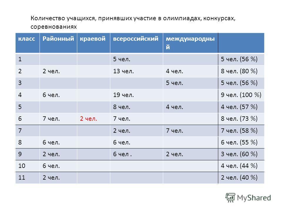 классРайонныйкраевойвсероссийскиймеждународны й 15 чел.5 чел. (56 %) 22 чел.13 чел.4 чел.8 чел. (80 %) 35 чел.5 чел. (56 %) 46 чел.19 чел.9 чел. (100 %) 58 чел.4 чел.4 чел. (57 %) 67 чел.2 чел.7 чел.8 чел. (73 %) 72 чел.7 чел.7 чел. (58 %) 86 чел. 6