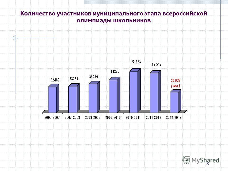 8 Количество участников муниципального этапа всероссийской олимпиады школьников