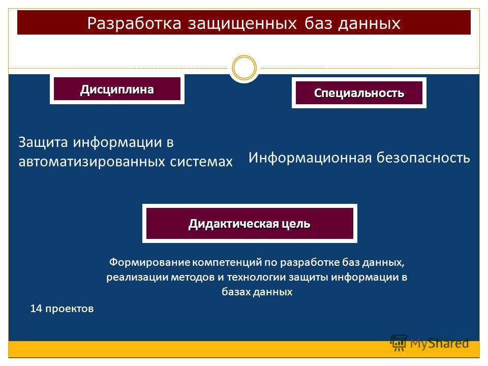 Разработка защищенных баз данных Дисциплина Специальность Защита информации в автоматизированных системах Информационная безопасность Дидактическая цель Формирование компетенций по разработке баз данных, реализации методов и технологии защиты информа