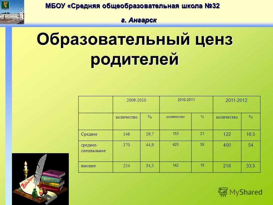 МБОУ «Средняя общеобразовательная школа 32 г. Ангарск Образовательный ценз родителей 2009-2010 2010-2011 2011-2012 количество% % % Среднее14619,7 15321 12216,5 среднее- специальное 37044,9 42559 40054 высшее25434,3 14219 21833,5