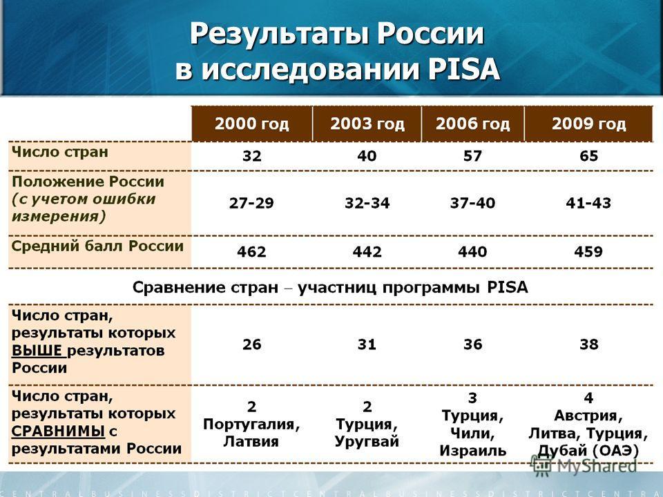 12 Результаты России в исследовании PISA