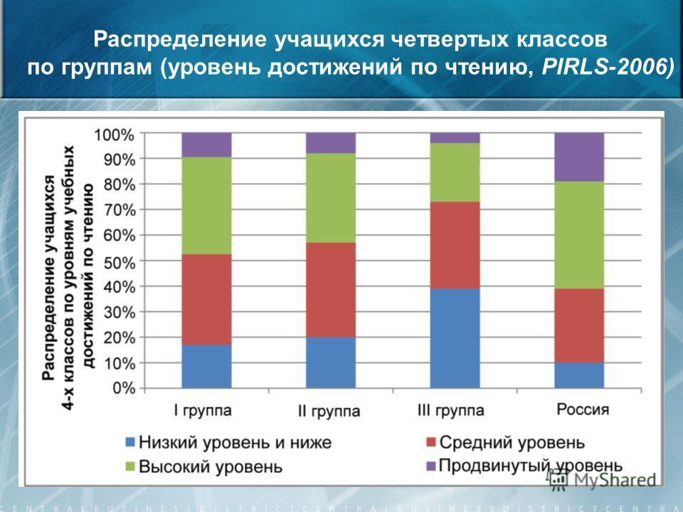 13 Распределение учащихся четвертых классов по группам (уровень достижений по чтению, PIRLS-2006)