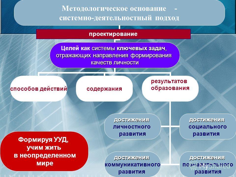 20 Методологическое основание - системно-деятельностный подход системы ключевых задач, Целей как системы ключевых задач, отражающих направления формирования качеств личности способов действийсодержания результатов образования достижения личностного р