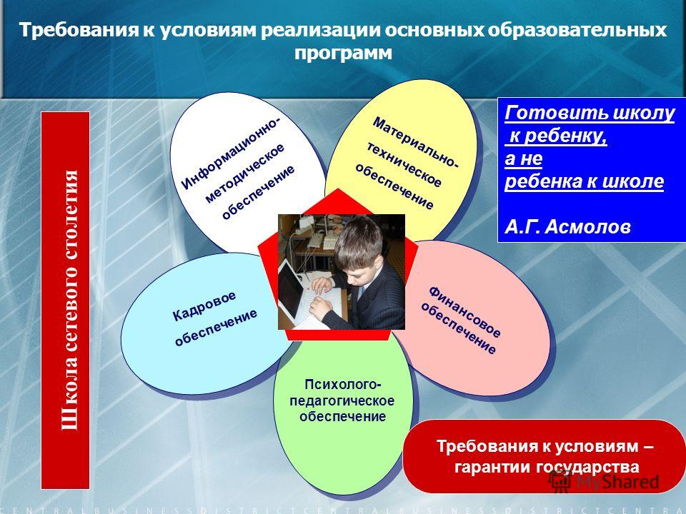 35 Требования к условиям реализации основных образовательных программ Информационно- методическое обеспечение Информационно- методическое обеспечение Материально- техническое обеспечение Материально- техническое обеспечение Финансовое обеспечение Фин