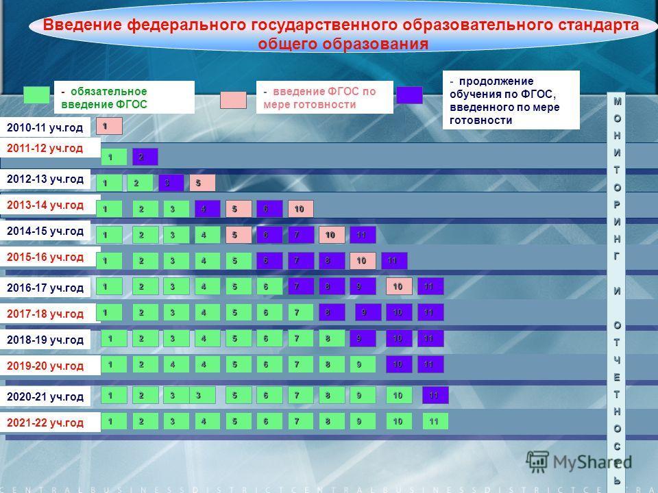 4 2010-11 уч.год 2011-12 уч.год - обязательное введение ФГОС - введение ФГОС по мере готовности 1 МОНИТОРИНГИОТЧЕТНОСТЬ 1 2012-13 уч.год 2013-14 уч.год 2014-15 уч.год 2016-17 уч.год 2018-19 уч.год 2020-21 уч.год 2017-18 уч.год 2019-20 уч.год 2021-22
