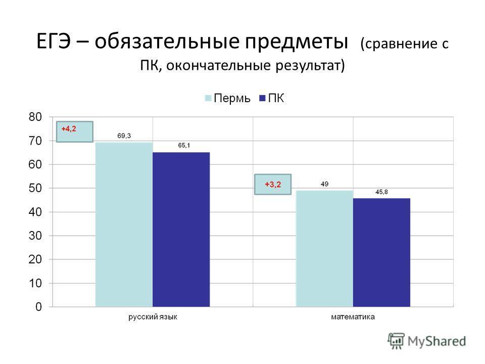 ЕГЭ – обязательные предметы (сравнение с ПК, окончательные результат)
