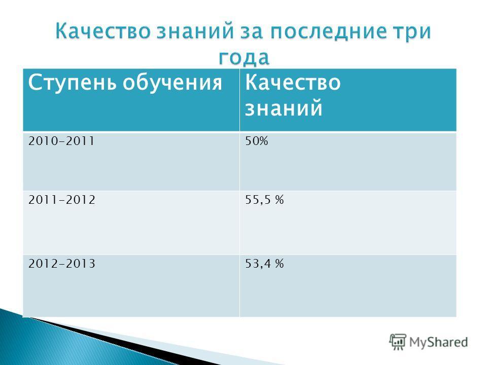Ступень обученияКачество знаний 2010-201150% 2011-201255,5 % 2012-201353,4 %