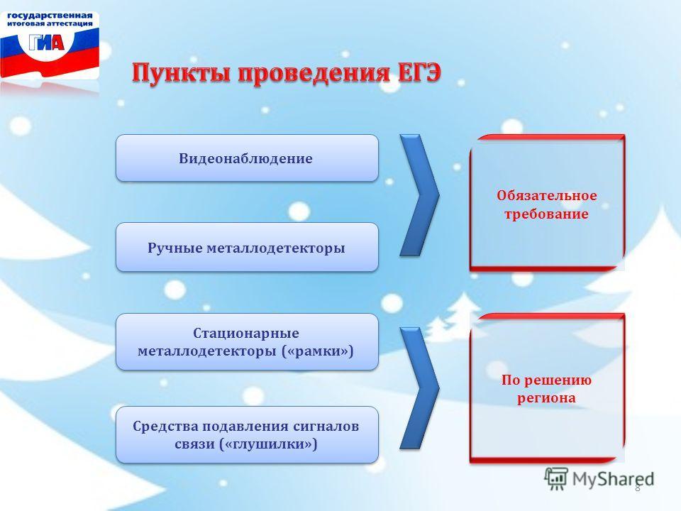 Видеонаблюдение Ручные металлодетекторы Стационарные металлодетекторы («рамки») Средства подавления сигналов связи («глушилки») Обязательное требование По решению региона 8