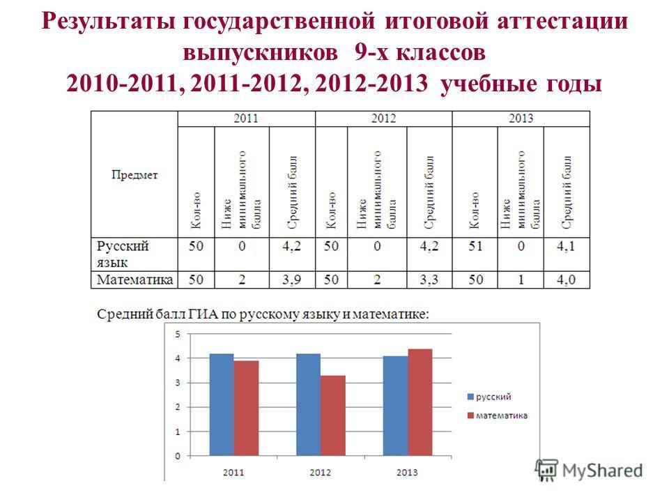 Результаты государственной итоговой аттестации выпускников 9-х классов 2010-2011, 2011-2012, 2012-2013 учебные годы