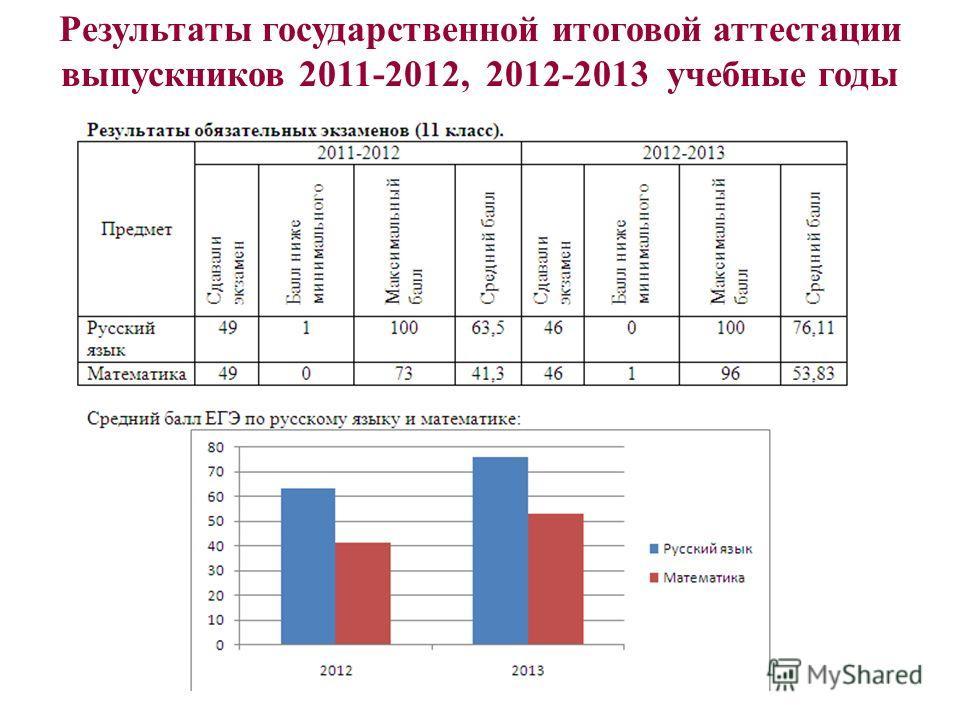 Результаты государственной итоговой аттестации выпускников 2011-2012, 2012-2013 учебные годы