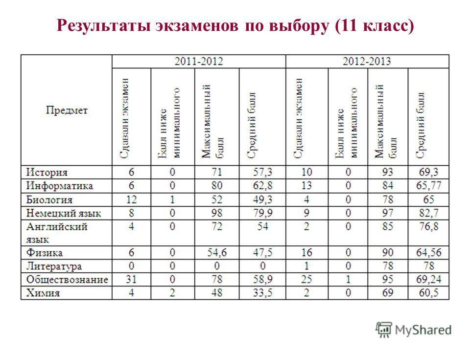 Результаты экзаменов по выбору (11 класс)