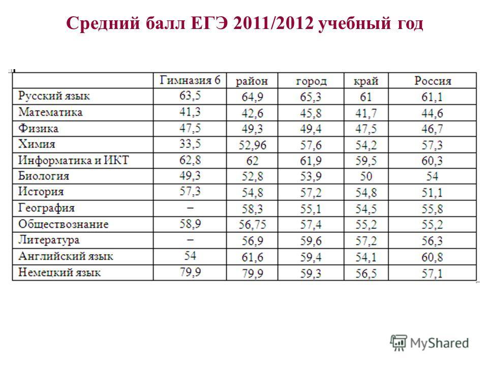 Средний балл ЕГЭ 2011/2012 учебный год