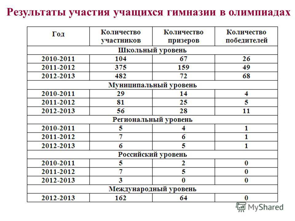 Результаты участия учащихся гимназии в олимпиадах