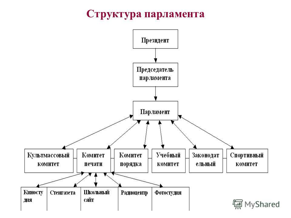 Структура парламента