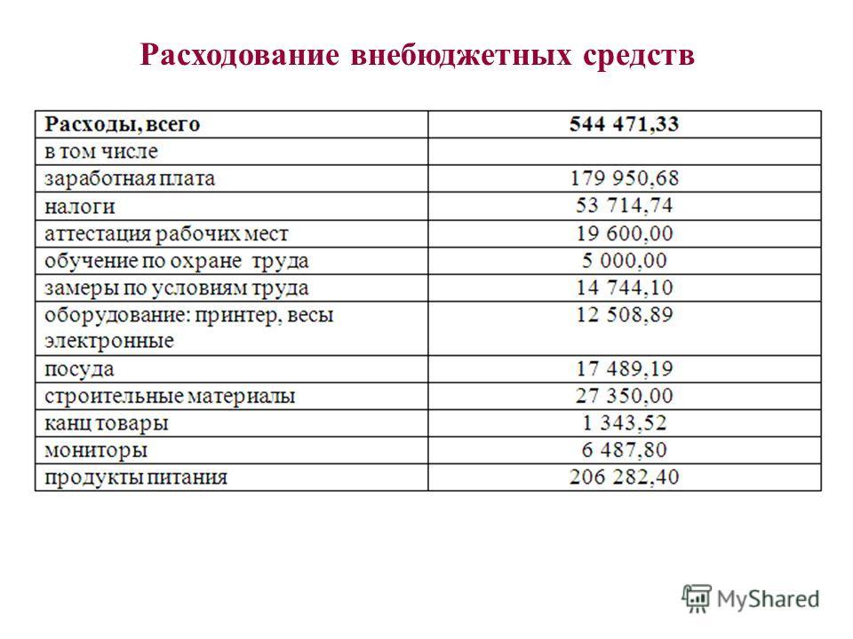 Расходование внебюджетных средств