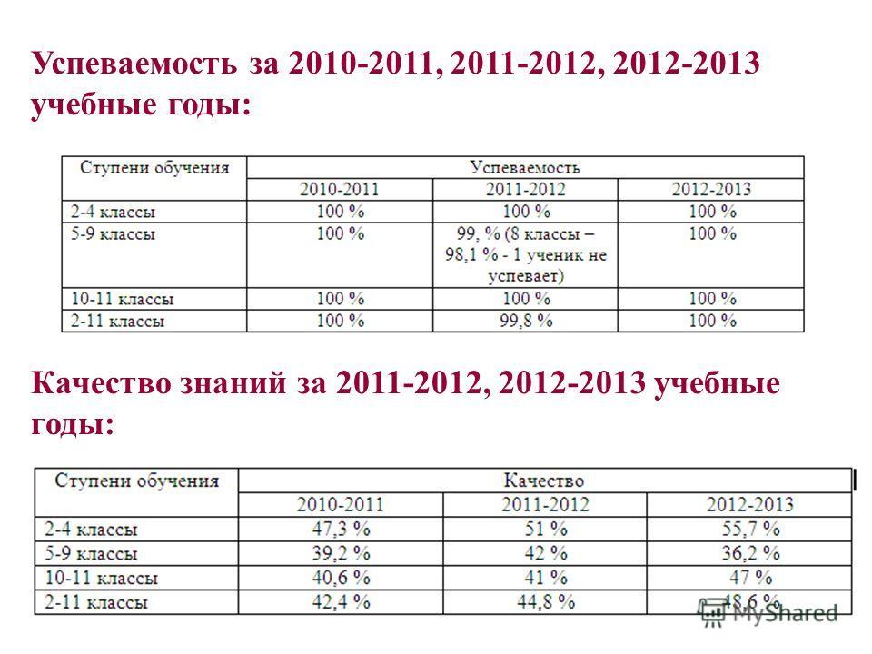Успеваемость за 2010-2011, 2011-2012, 2012-2013 учебные годы: Качество знаний за 2011-2012, 2012-2013 учебные годы: