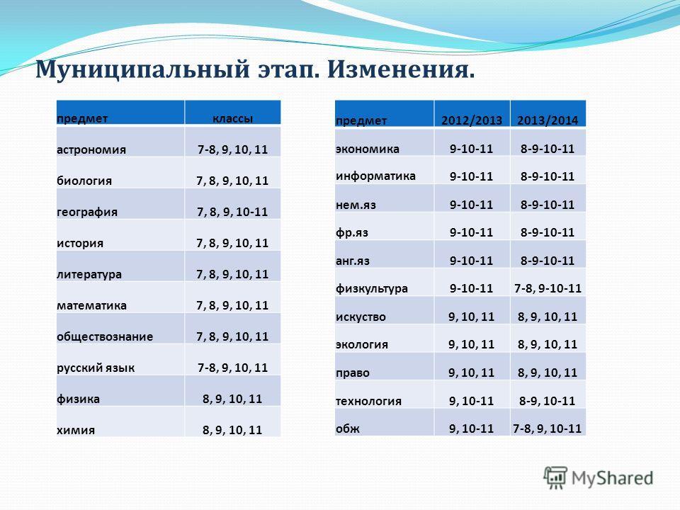 Муниципальный этап. Изменения. предметклассы астрономия7-8, 9, 10, 11 биология7, 8, 9, 10, 11 география7, 8, 9, 10-11 история7, 8, 9, 10, 11 литература7, 8, 9, 10, 11 математика7, 8, 9, 10, 11 обществознание7, 8, 9, 10, 11 русский язык7-8, 9, 10, 11