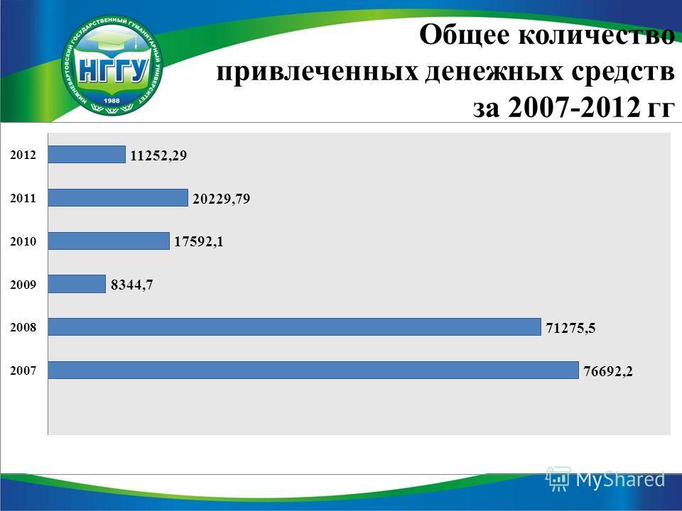Общее количество привлеченных денежных средств за 2007-2012 гг