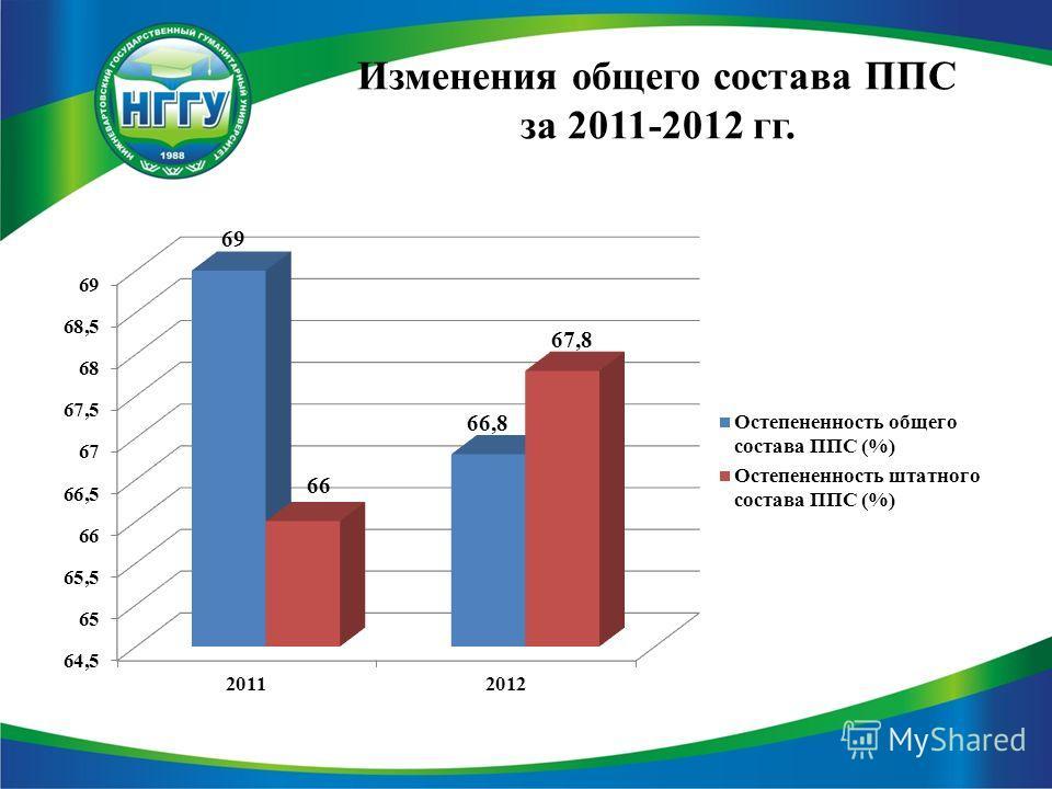 Изменения общего состава ППС за 2011-2012 гг.