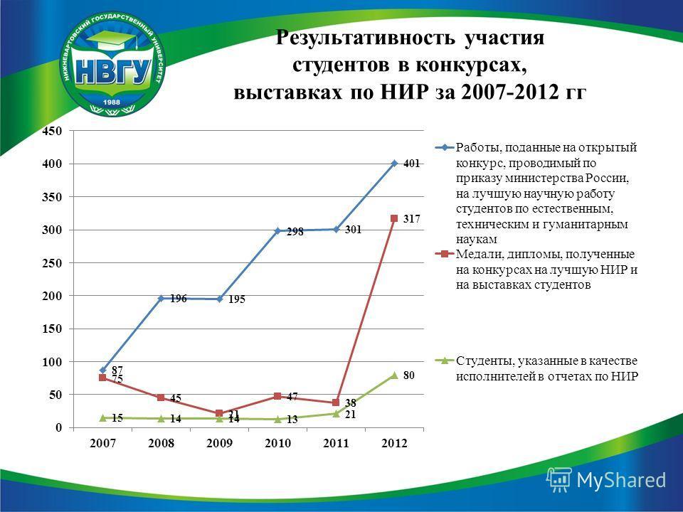 Результативность участия студентов в конкурсах, выставках по НИР за 2007-2012 гг
