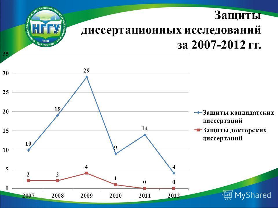 Защиты диссертационных исследований за 2007-2012 гг.