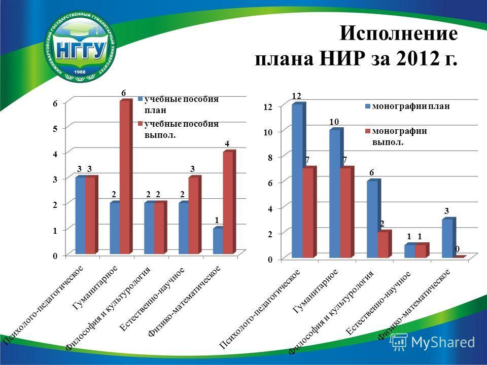 Исполнение плана НИР за 2012 г.
