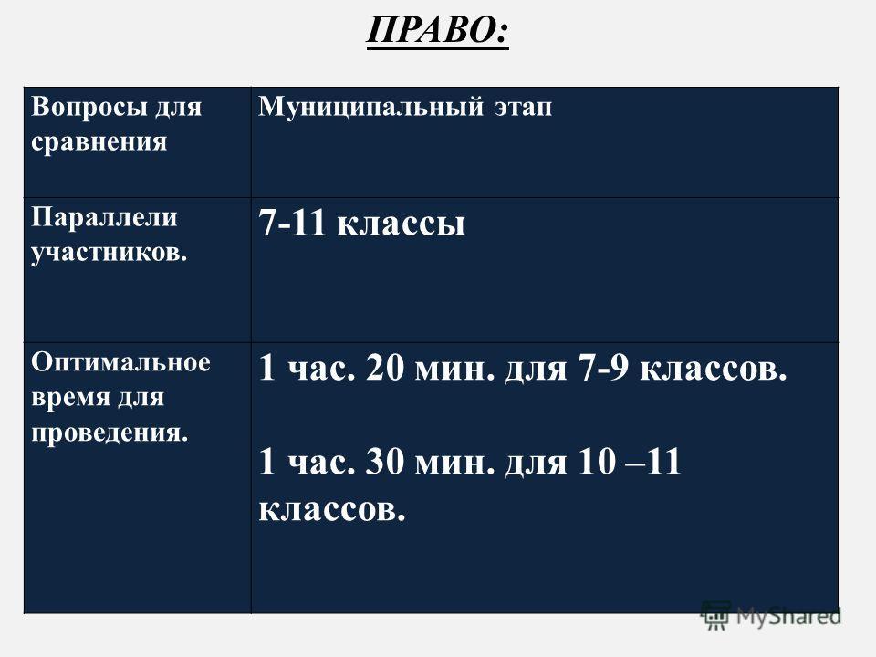 ПРАВО: Вопросы для сравнения Муниципальный этап Параллели участников. 7-11 классы Оптимальное время для проведения. 1 час. 20 мин. для 7-9 классов. 1 час. 30 мин. для 10 –11 классов.
