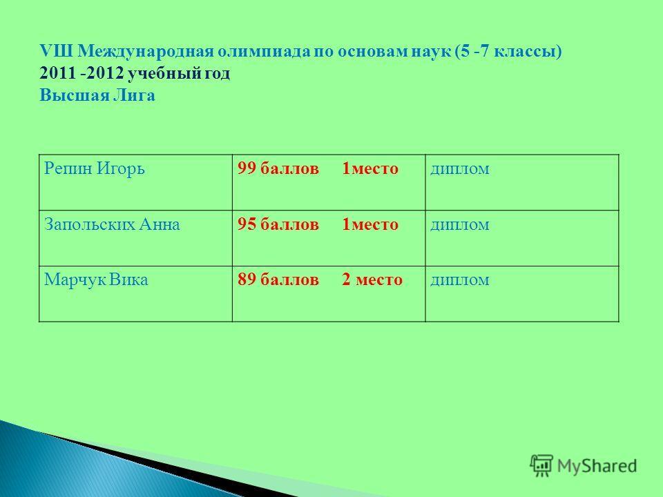 Репин Игорь99 баллов 1местодиплом Запольских Анна95 баллов 1местодиплом Марчук Вика89 баллов 2 местодиплом VШ Международная олимпиада по основам наук (5 -7 классы) 2011 -2012 учебный год Высшая Лига