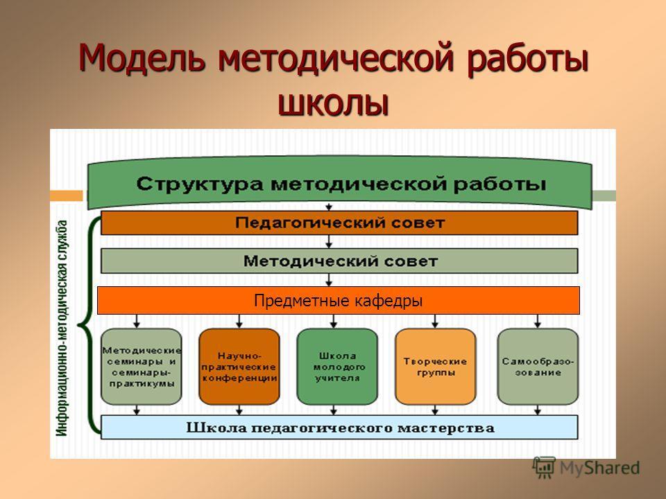 Модель методической работы школы Предметные кафедры