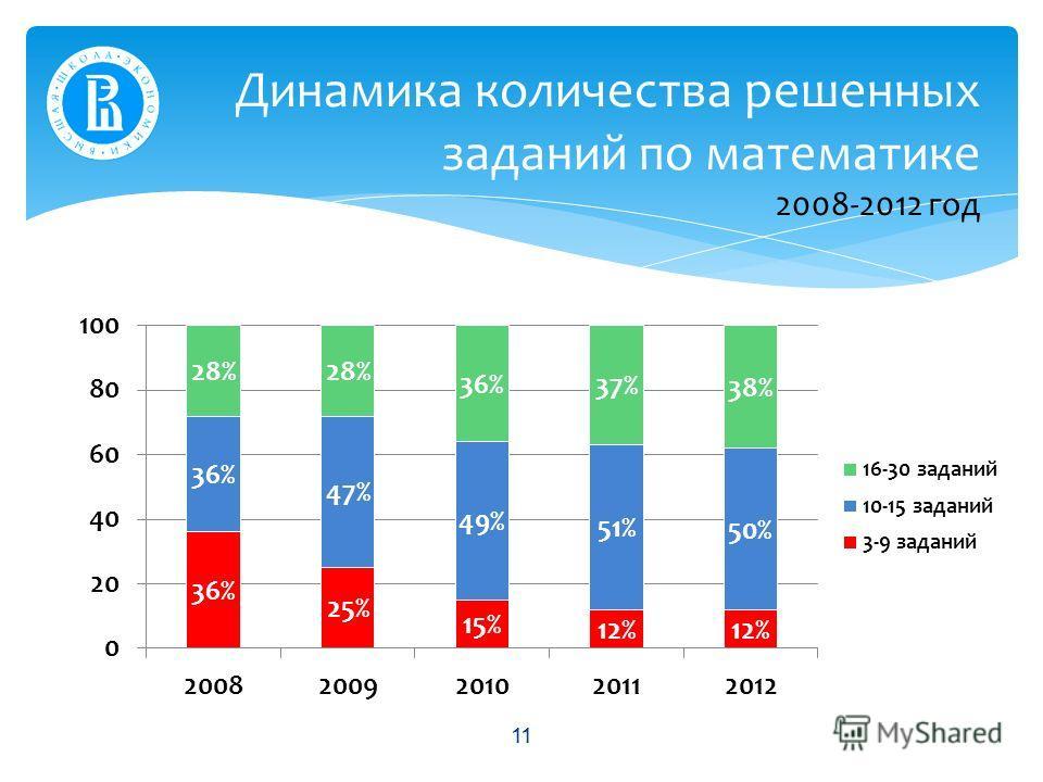 Динамика количества решенных заданий по математике 2008-2012 год 11