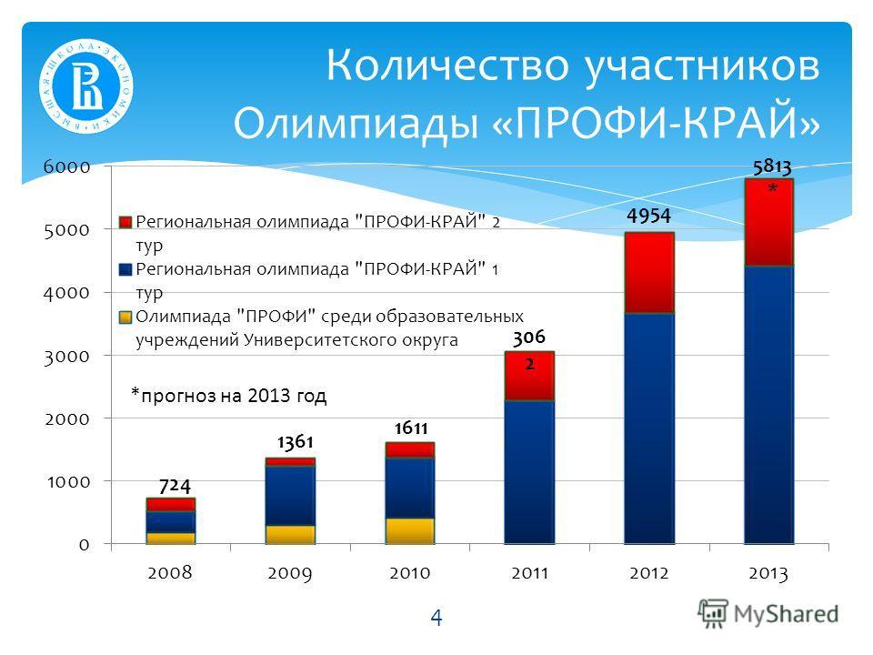Количество участников Олимпиады «ПРОФИ-КРАЙ» 724 1361 1611 306 2 4954 5813 * *прогноз на 2013 год 4