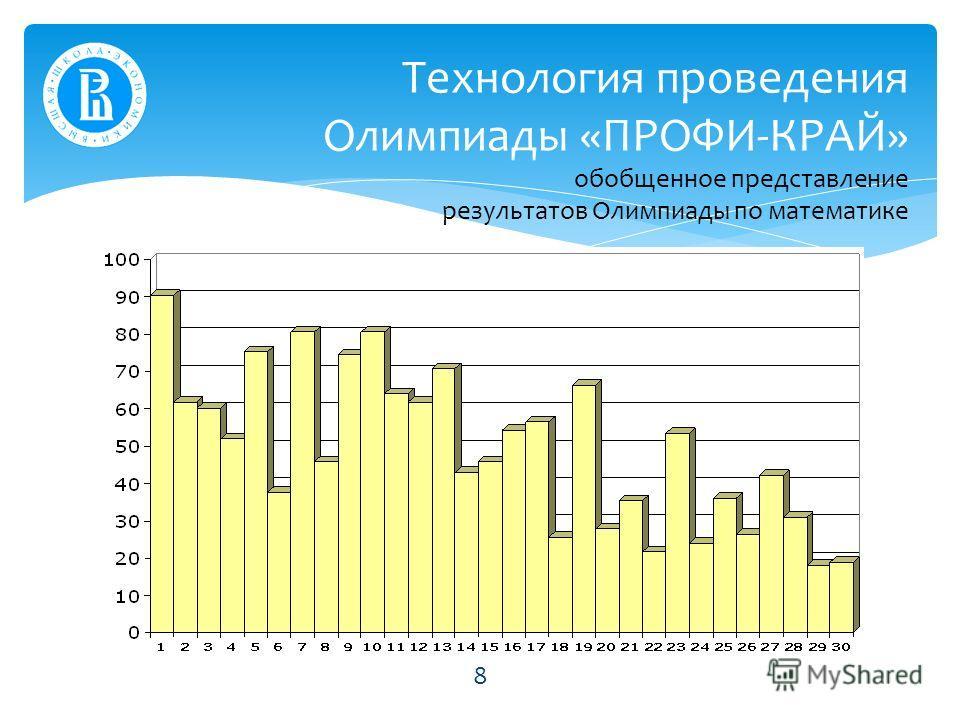 Технология проведения Олимпиады «ПРОФИ-КРАЙ» обобщенное представление результатов Олимпиады по математике 8