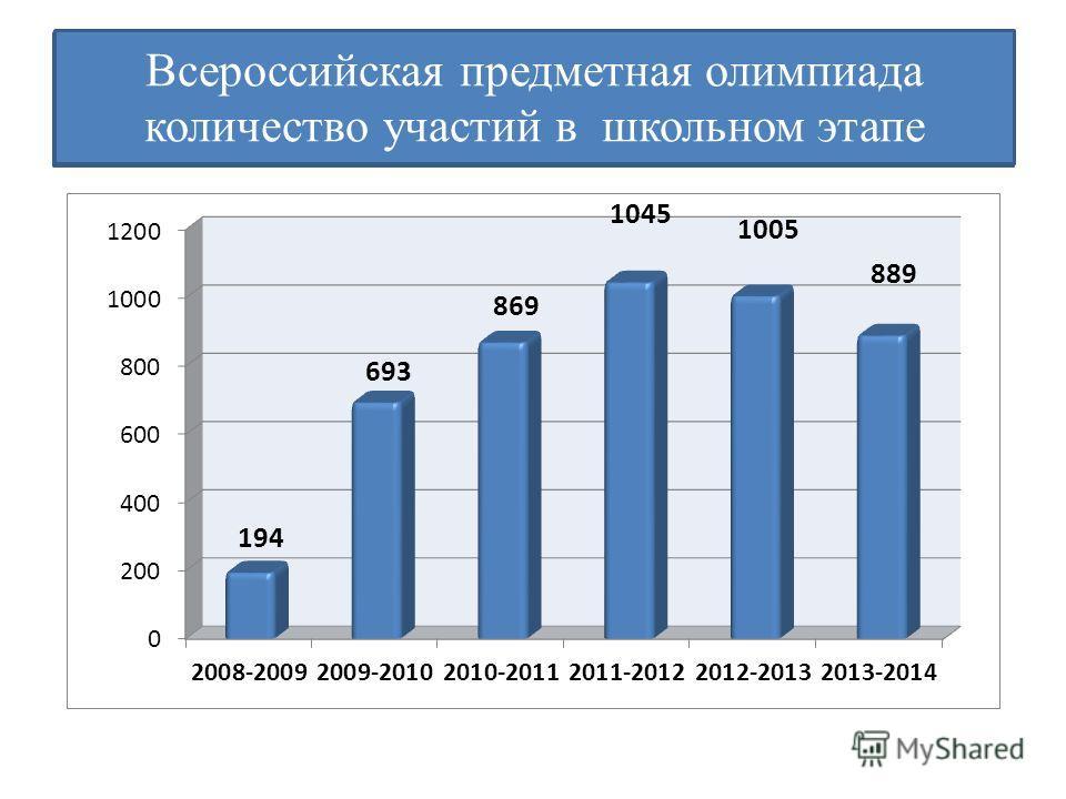 Всероссийская предметная олимпиада количество участий в школьном этапе