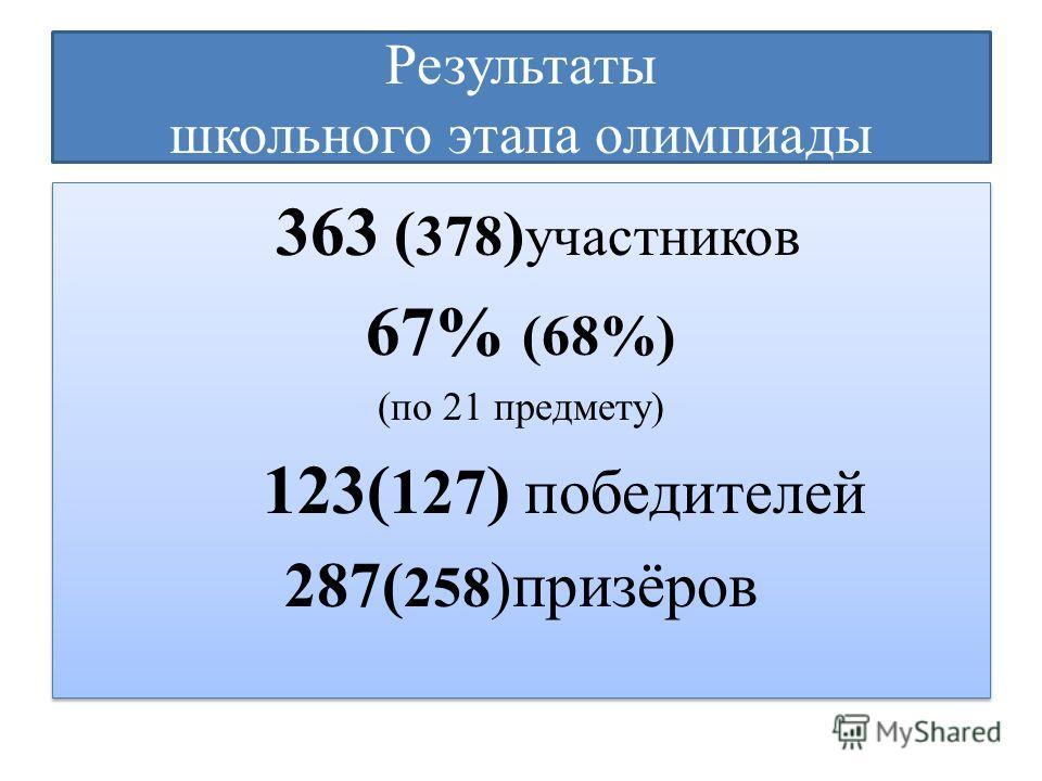 Результаты школьного этапа олимпиады 363 ( 378 ) участников 67% (68%) (по 21 предмету) 123( 127 ) победителей 287( 258 )призёров 363 ( 378 ) участников 67% (68%) (по 21 предмету) 123( 127 ) победителей 287( 258 )призёров