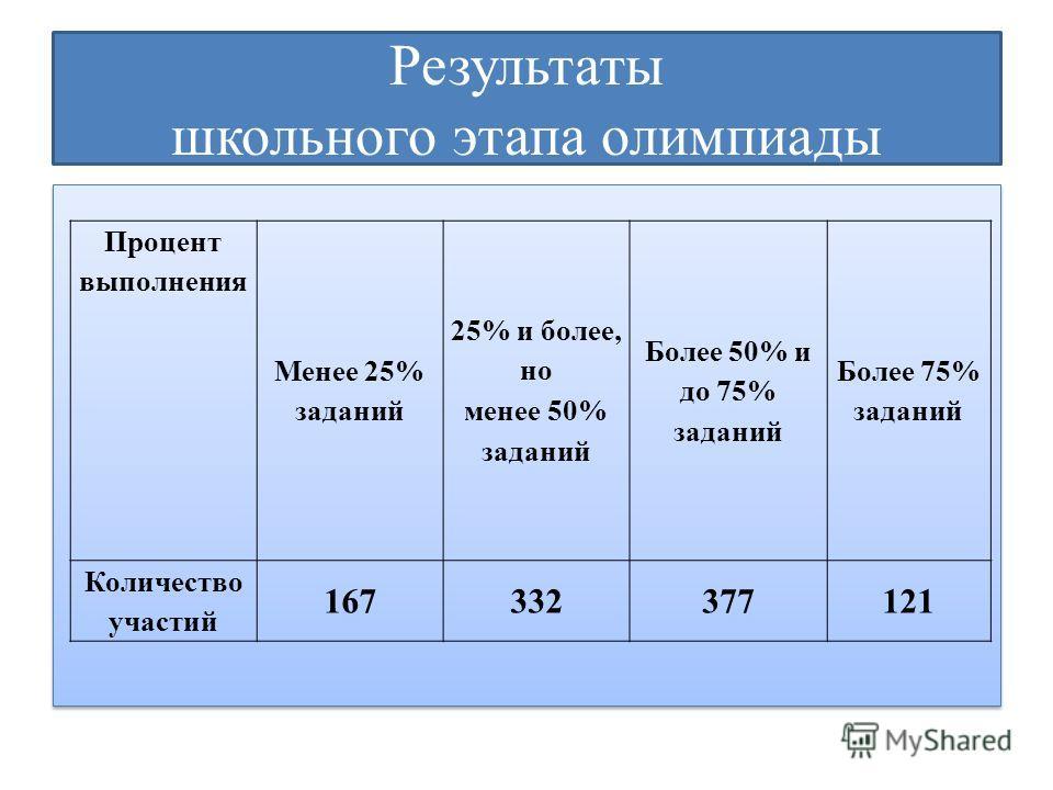 Результаты школьного этапа олимпиады Процент выполнения Менее 25% заданий 25% и более, но менее 50% заданий Более 50% и до 75% заданий Более 75% заданий Количество участий 167332377121