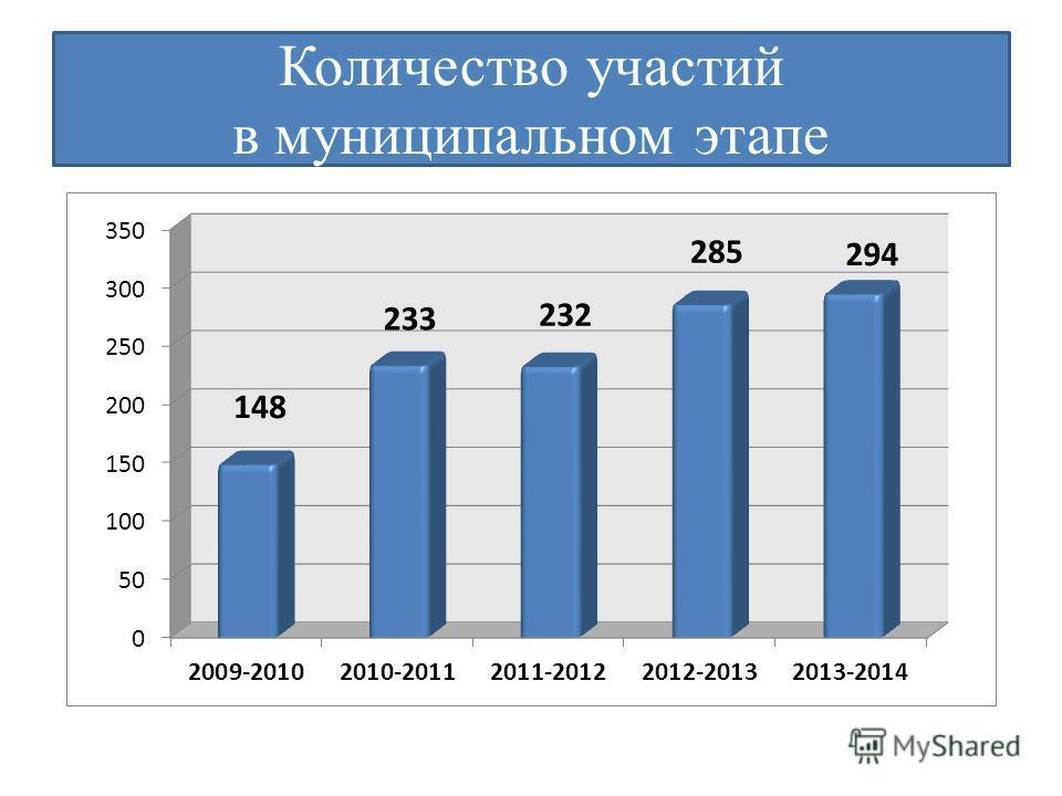 Количество участий в муниципальном этапе